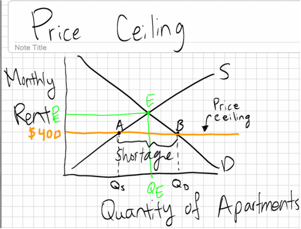 Price Ceiling Is A Maximum Sellers Are Allowed To Charge For Good Or Service Using Rent Control As An Example Shown Above
